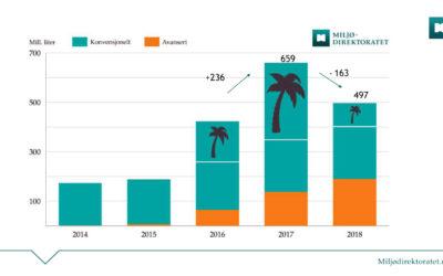 Utviklingen i forbruket av biodrivstoff de siste fem årene, med fordeling på konvensjonelt og avansert, og palmeoljens andel av det konvensjonelle.