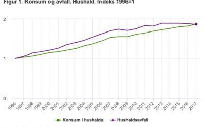 figur-ssb-2017-konsum-og-avfall