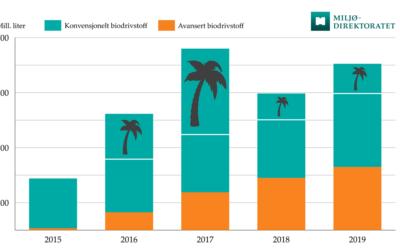 Omsetning av biodrivstoff siste 5 år. Avansert biodrivstoff markert med orange farge.