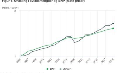 Utvikling i avfallsmengder og BNP (faste priser) fra 1995 til 2019.